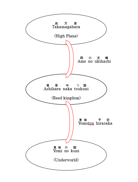 chart of the three different planes of the universe in Japanese mythology