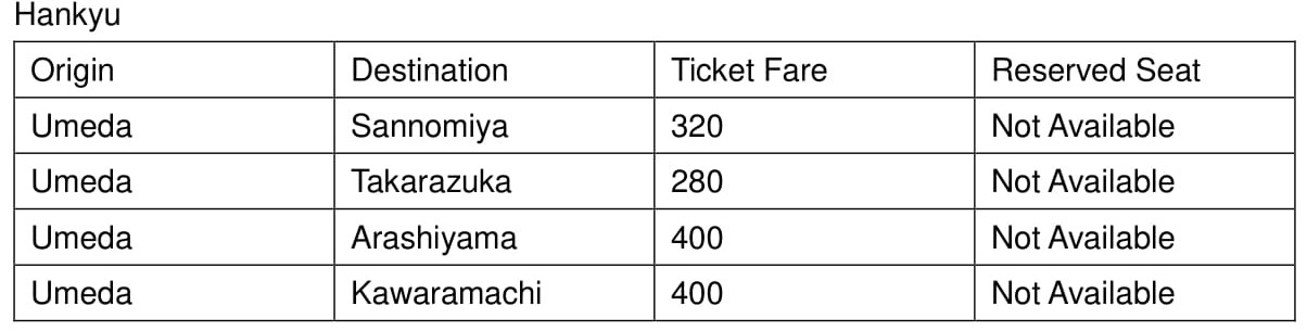 table of the Hankyu train line in Osaka that includes ticket prices of destinations