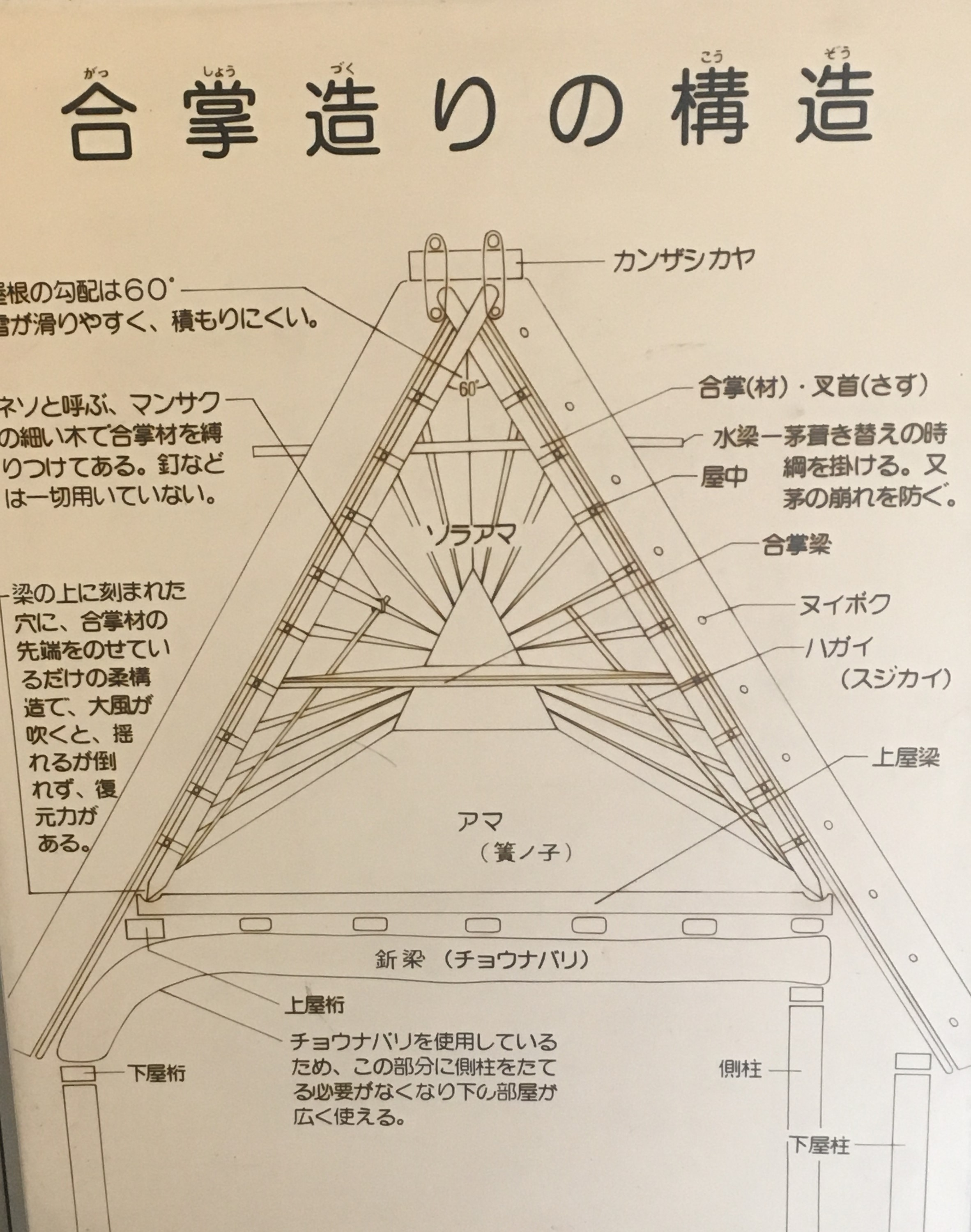 diagram of gassho-zukuri at the open-air museum of old Japanese farmhouses