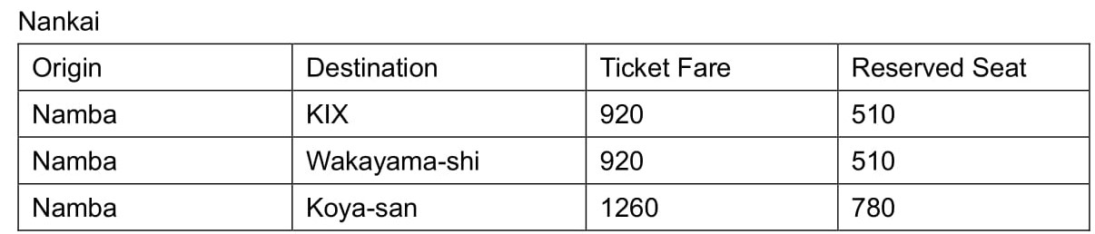 table of the Nankai train line in Osaka that includes ticket prices of destinations