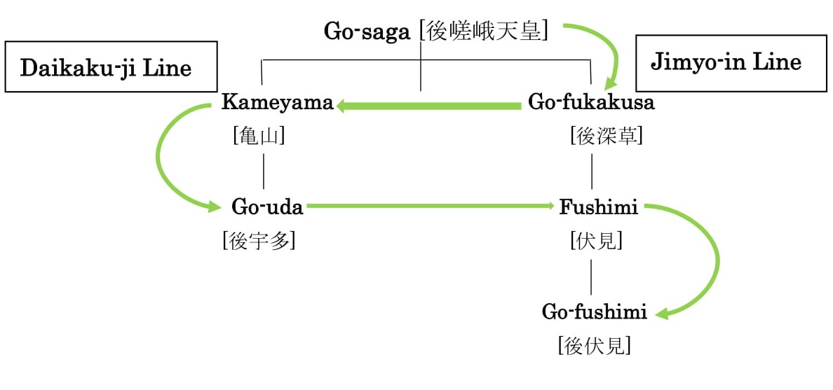 chart of succession from Emperor Go-sagathrough Go-Fushimi
