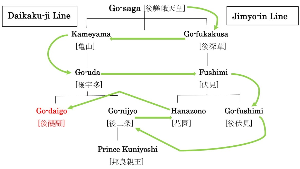 chart showing the lines of succession that led to emperor go-daigo