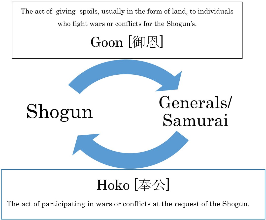chart showing how the Japanese feudal system of Goon and Hoko